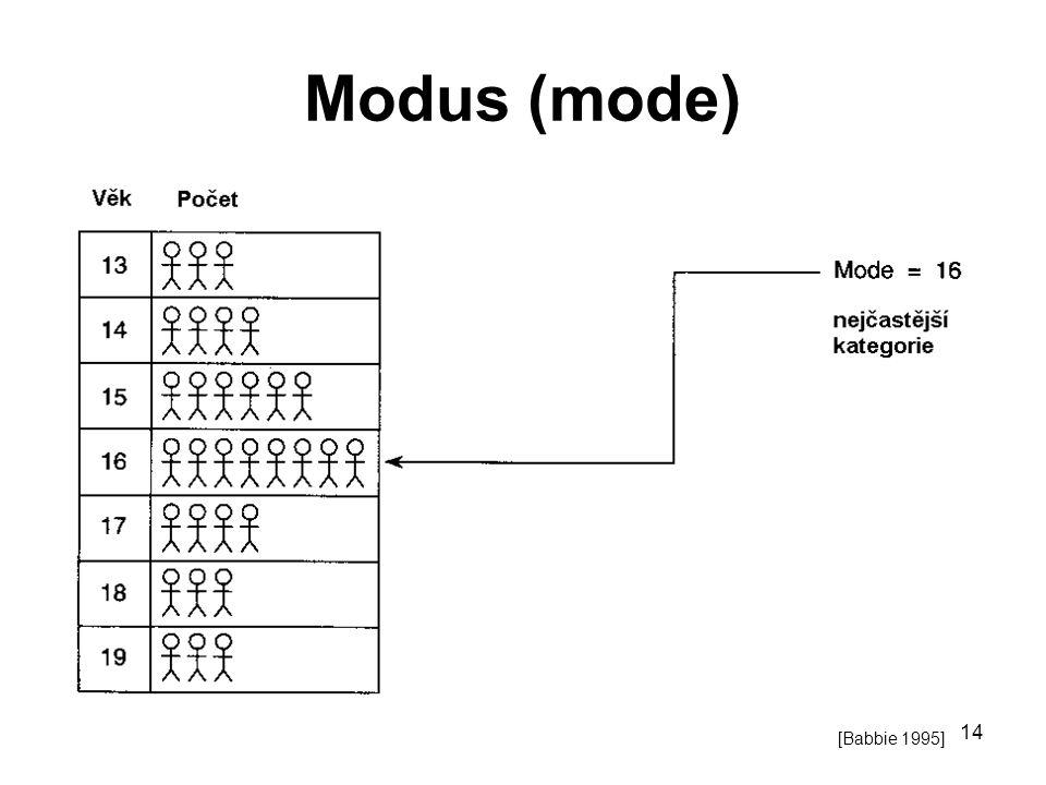 Modus (mode) [Babbie 1995]